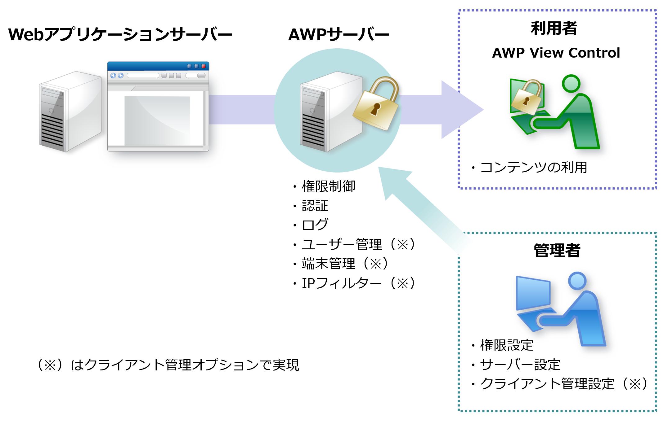 「パイレーツバスター AWP」のシステム構成