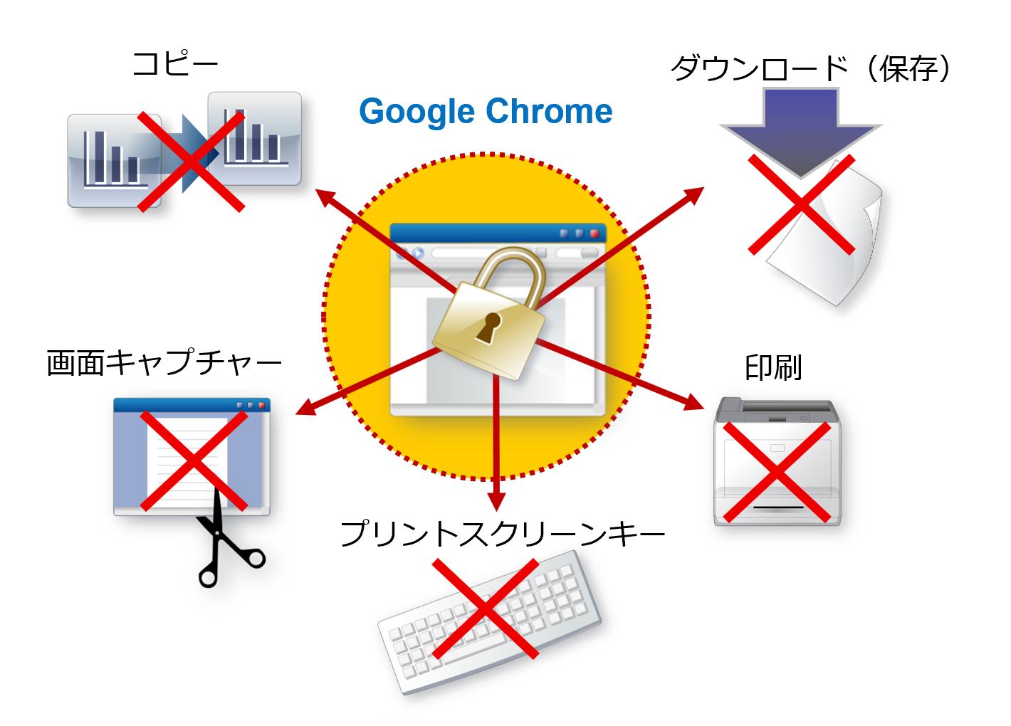 AWPで保護されたWebコンテンツをGoogle Chromeで閲覧