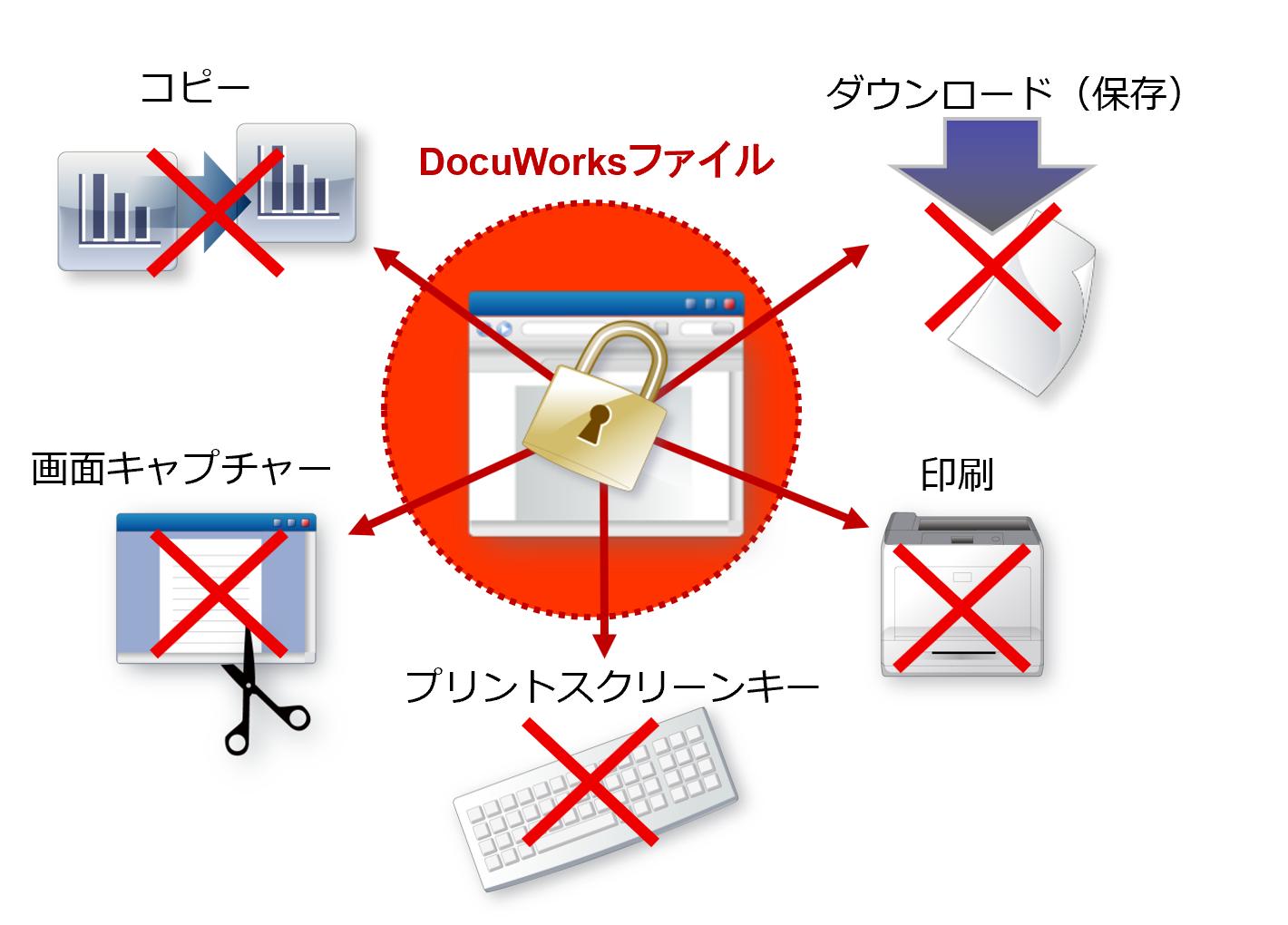 ブラウザーに表示されたDocuWorksファイルのダウンロードやコピーを防止