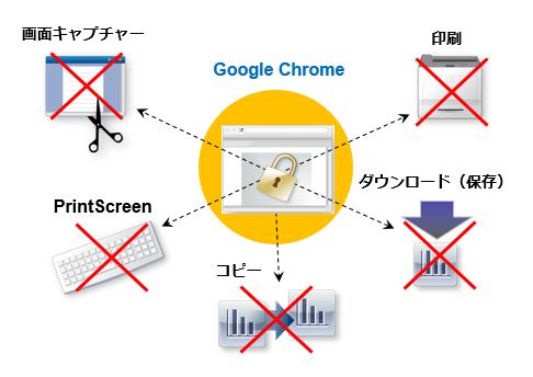 保護コンテンツをGoogle Chromeで閲覧