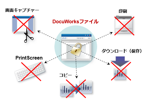 「DocuWorks保護オプション」でDocuWorks文書ファイルを利用制御