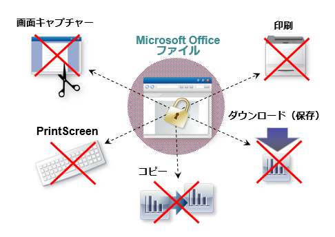 「Office保護オプション」でWord/Excel/PowerPointファイルを利用制御