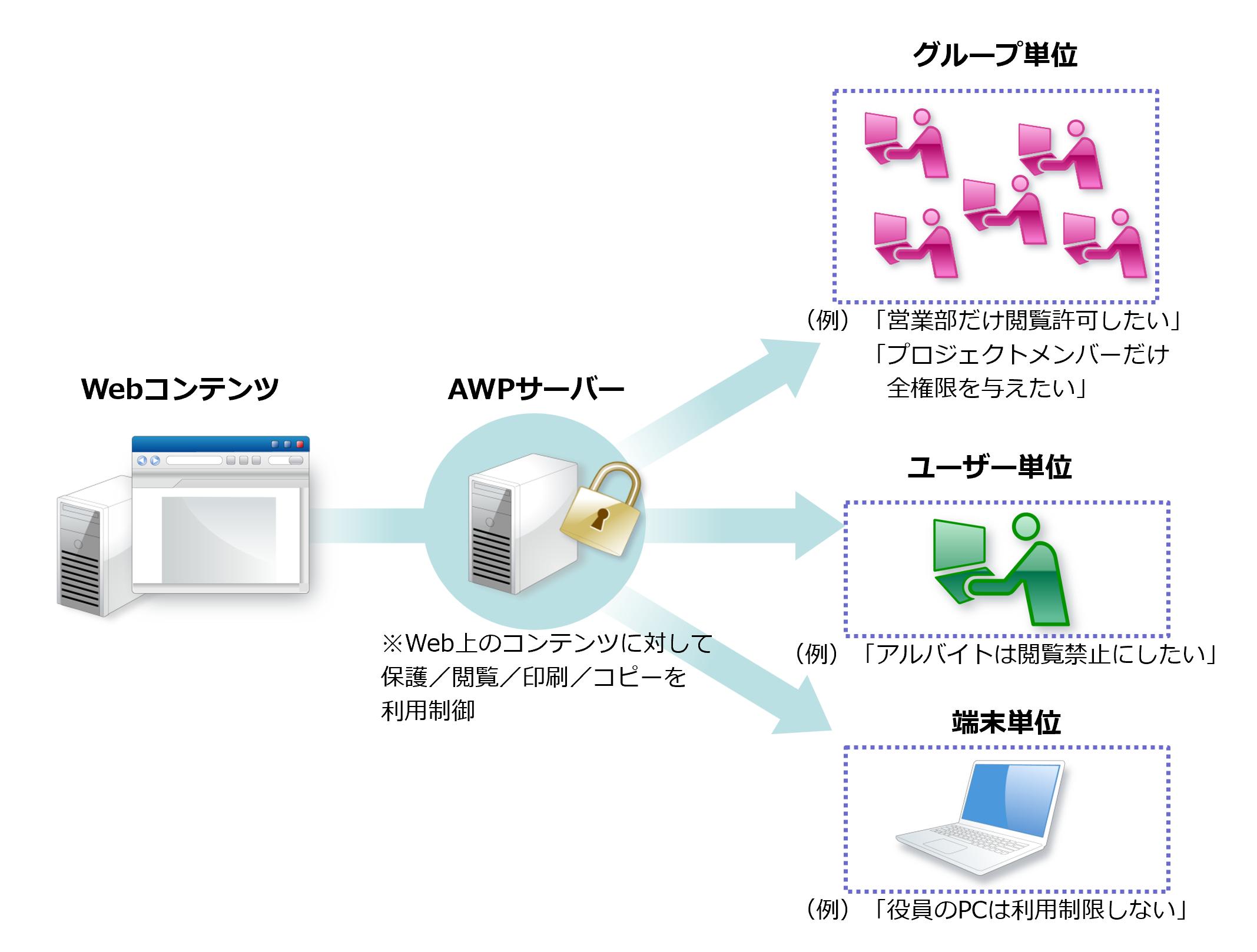 共有コンテンツの利用を、部署・利用者・端末単位で制御可能