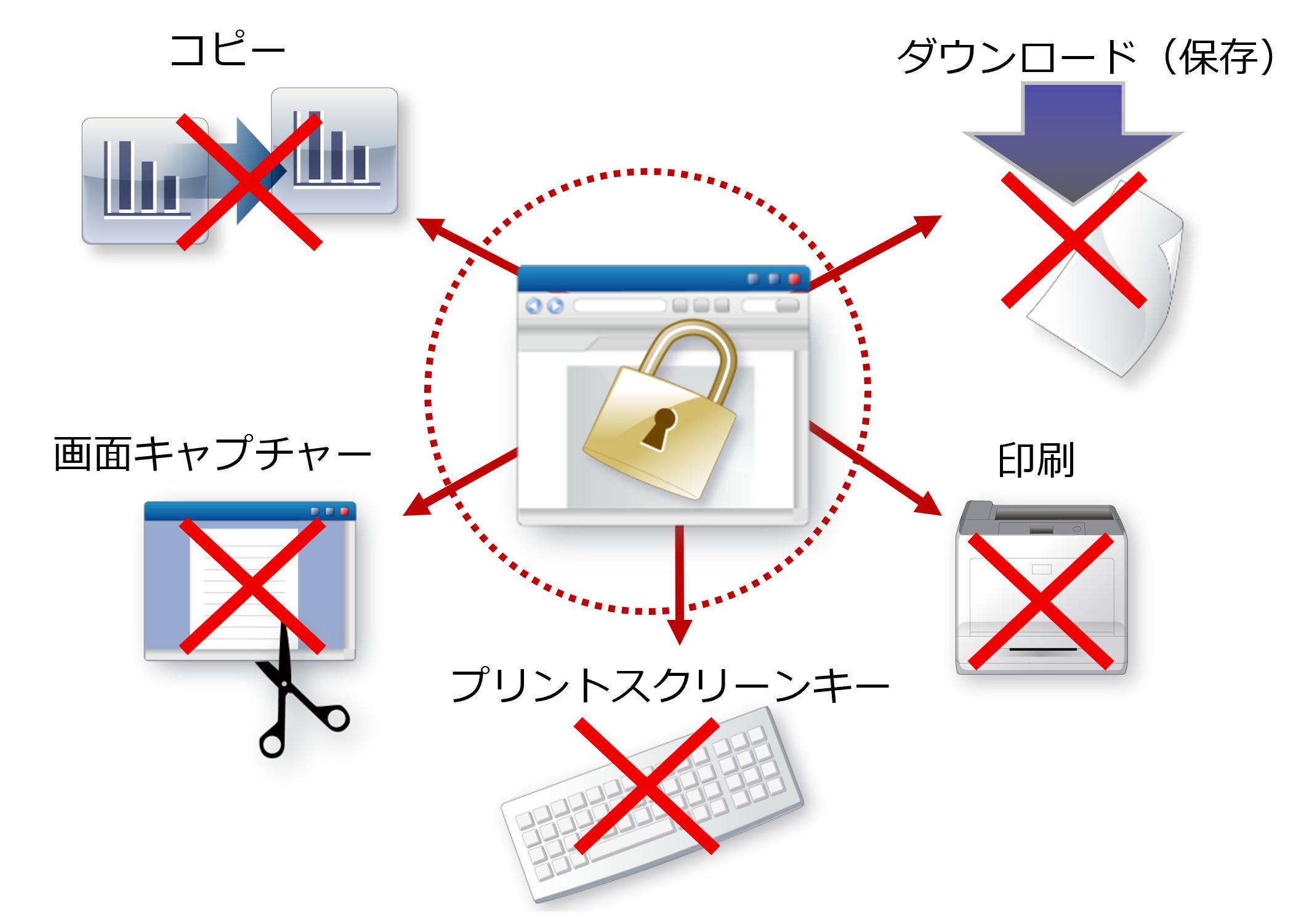 Webサイトからのダウンロード(保存)・コピー・印刷・画面キャプチャー・プリントスクリーンを禁止