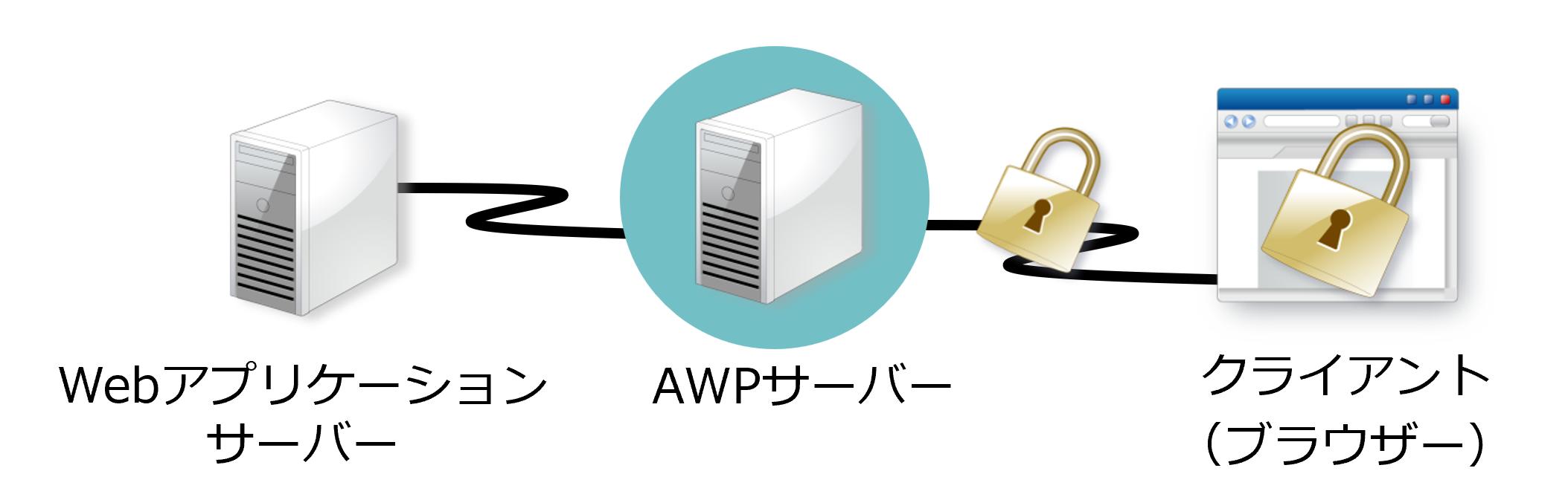 サーバーと利用者間の通信経路やブラウザーのキャッシュを暗号化し、情報漏洩を強力に防止