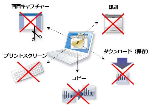 面データのダウンロード(保存)/コピー/印刷/画面キャプチャー/プリントスクリーンを禁止