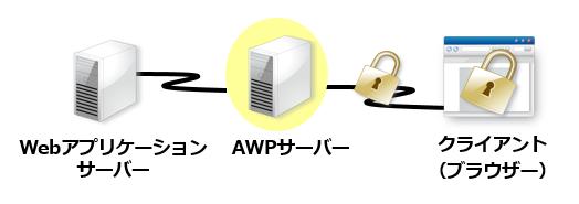 サーバーと利用者間の通信経路やブラウザのキャッシュを暗号化し、情報漏洩を強力に防止