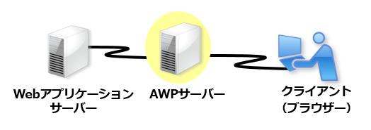 管理者の導入/運用がスムーズ。Webシステムの改変は不要で導入して即運用可能