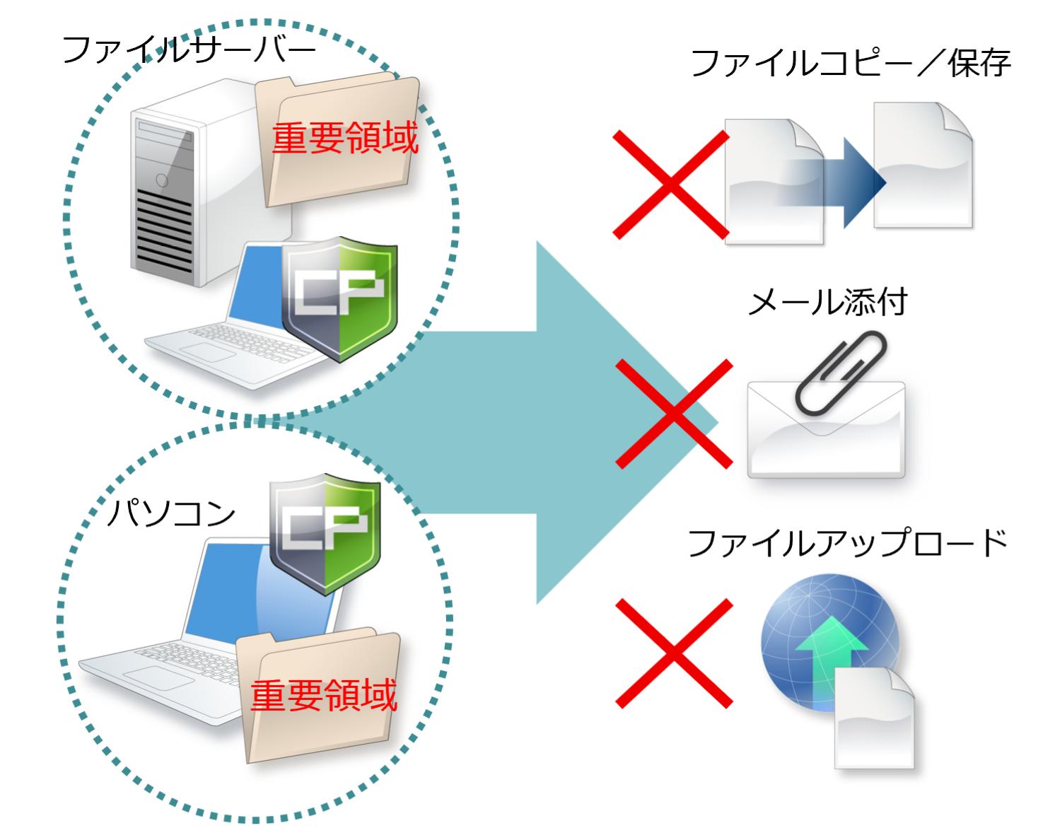 サーバーやパソコンからのファイルコピーを禁止