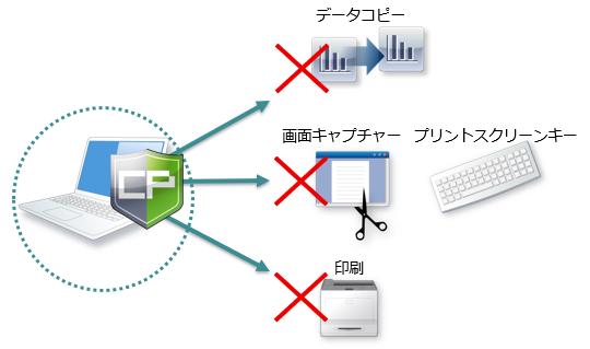 コピー/画面キャプチャー/プリントスクリーン/印刷を禁止