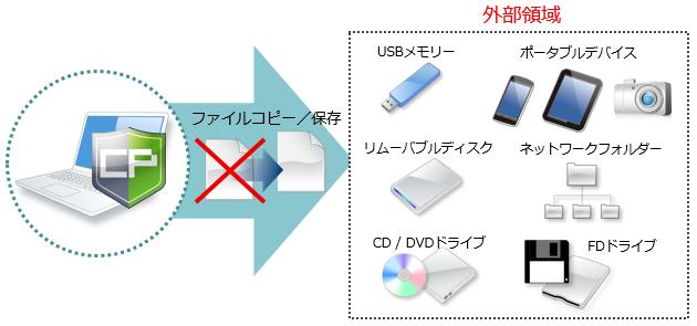 外部メディアへのファイルコピー/保存を禁止