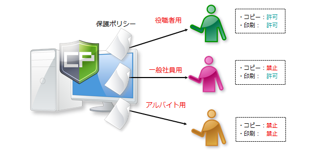 policy_user