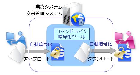 トランセーファー 暗号化SDK