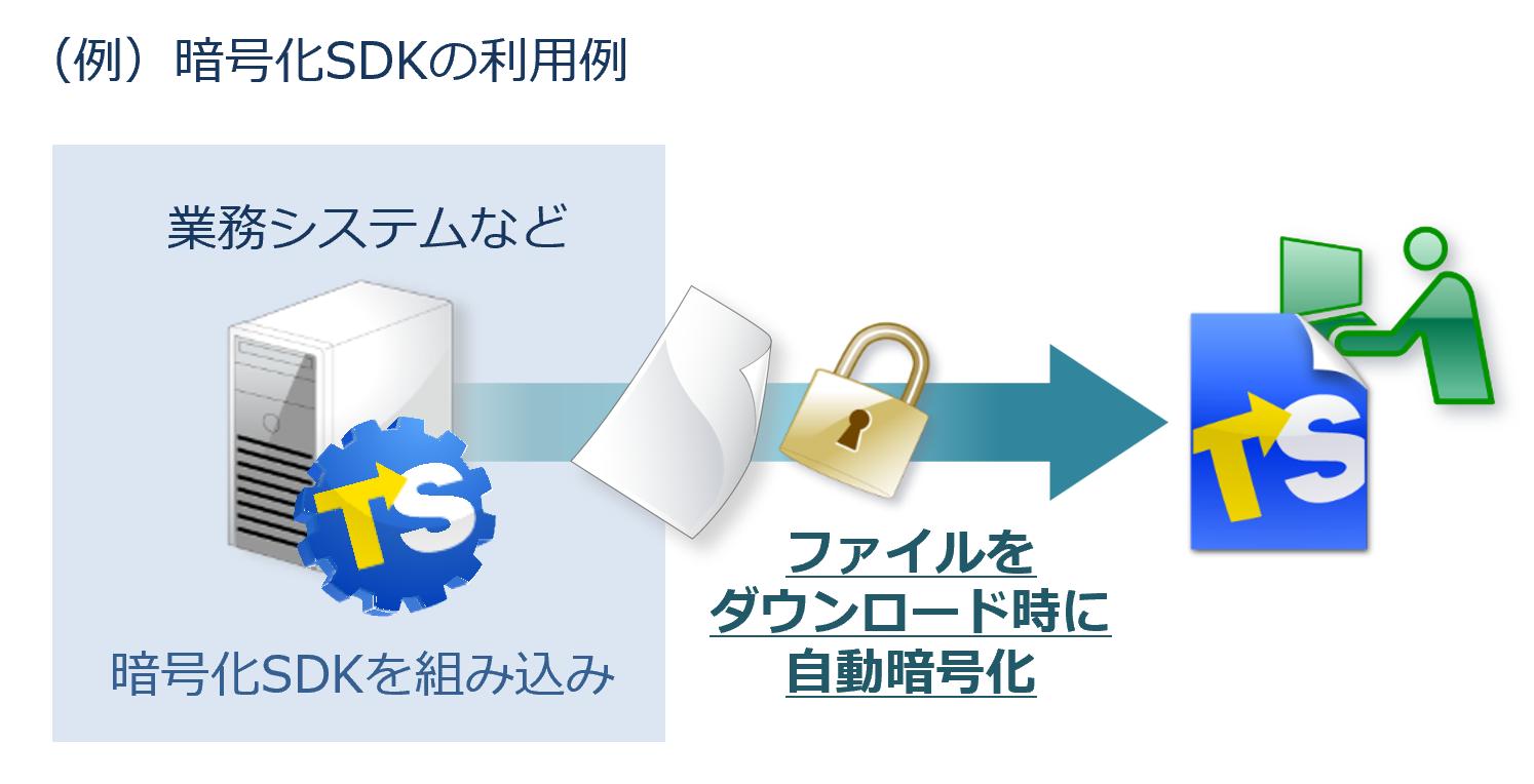 業務システムや文書管理システムにファイル暗号化機能を組み込み