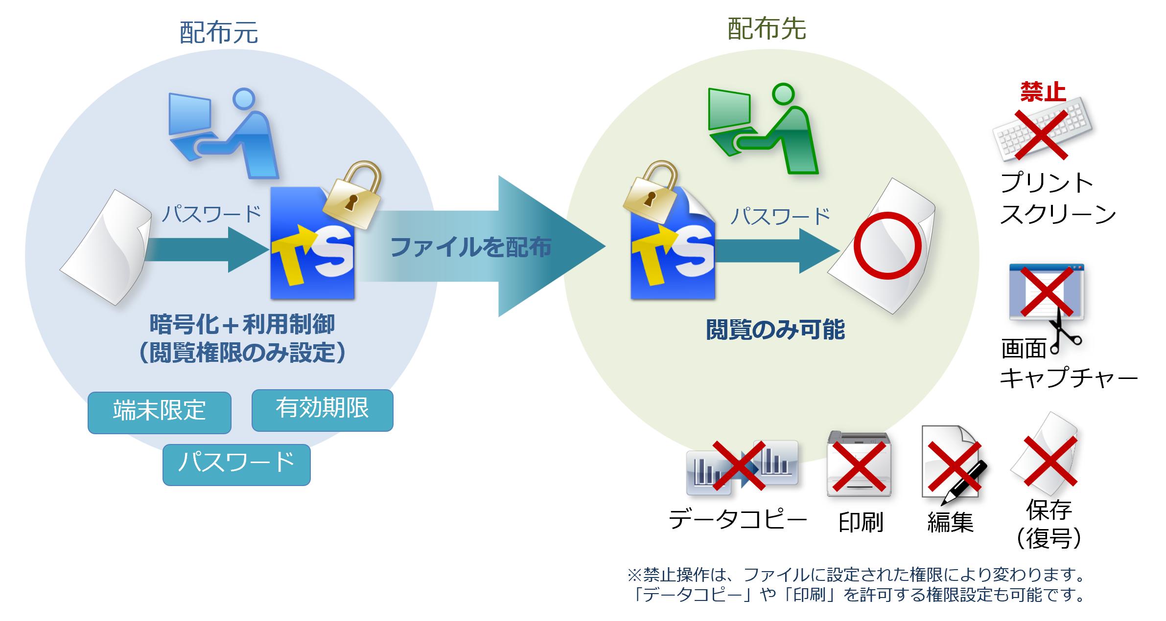社内外へ配布するファイルの不正利用防止「トランセーファー BASIC」