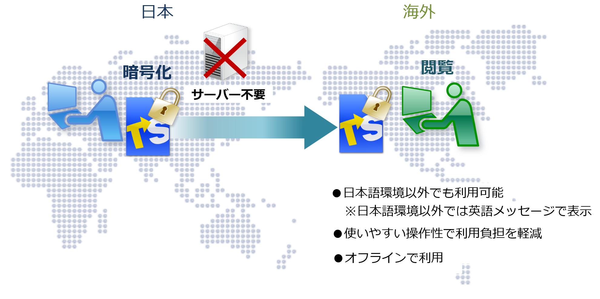 日本語環境以外にも対応。海外へのファイル配布に利用。