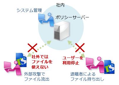 ファイル流出時は、サーバー管理による対処が可能