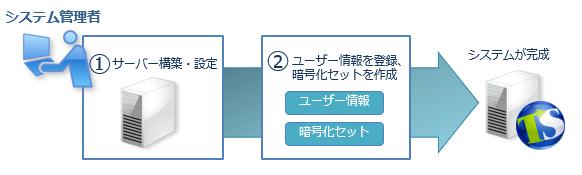 <システム管理>サーバー構築後、ユーザー情報の登録や暗号化セットを設定。
