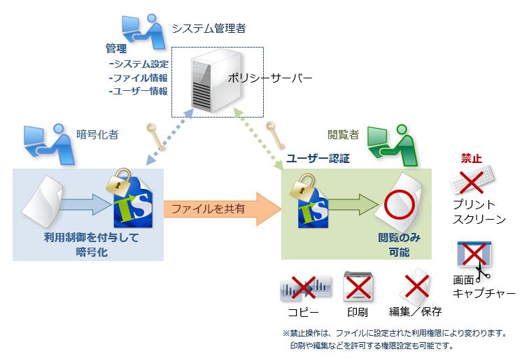 認証+暗号化+利用制御でファイルを保護「トランセーファー PRO」