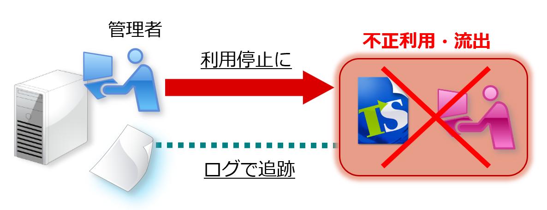 正利用や流出が疑われる場合は、ファイルの利用停止やログ追跡が可能。