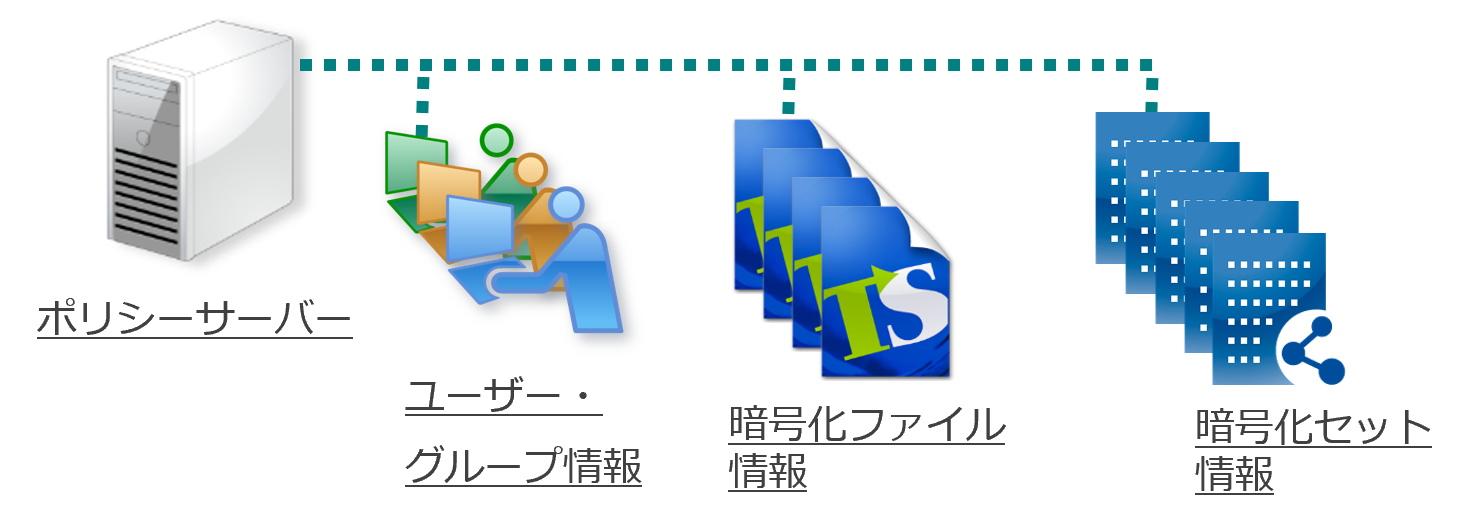 ユーザー/暗号化ファイル/利用ログなど、全情報をサーバーで一元管理。