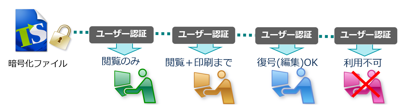 「暗号化」「認証」「権限制御」により、ファイルの不正利用を防止。