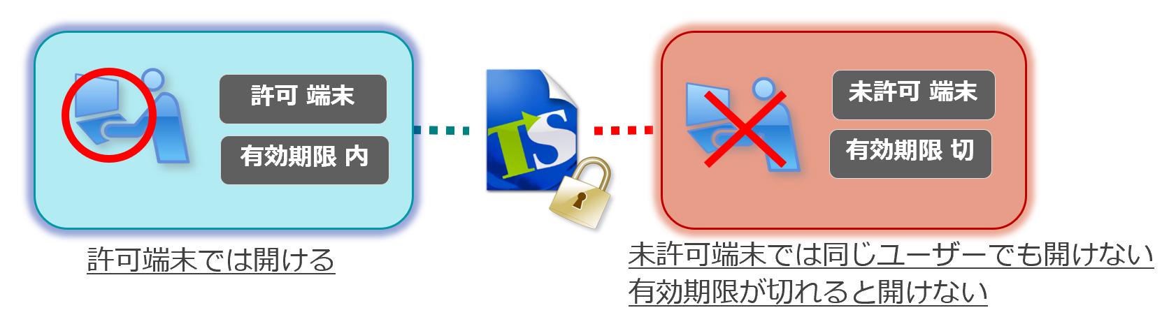 端末制限や有効期限の設定で、より厳格にファイルを運用管理。