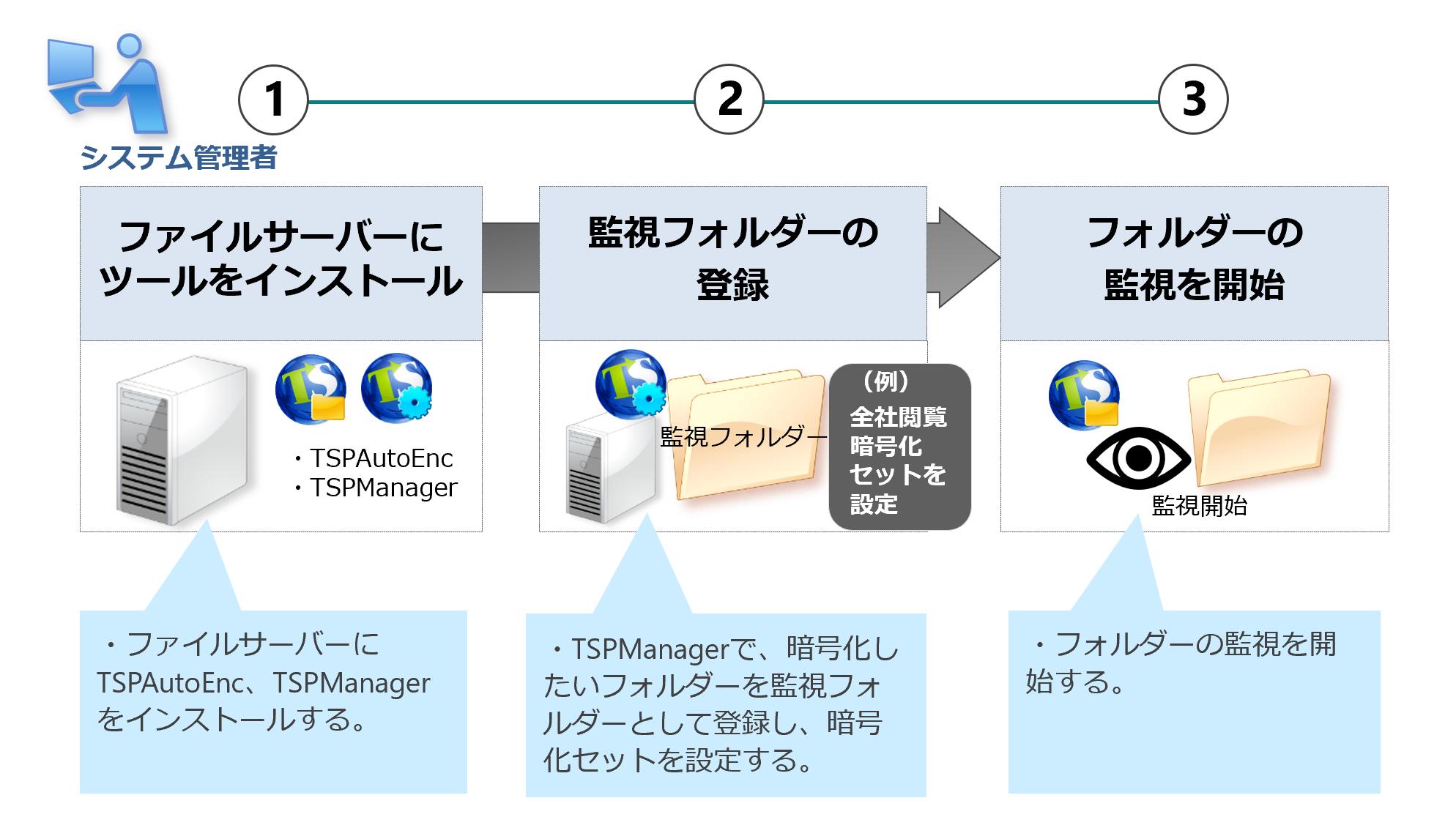自動暗号化フォルダーの設定(管理者)