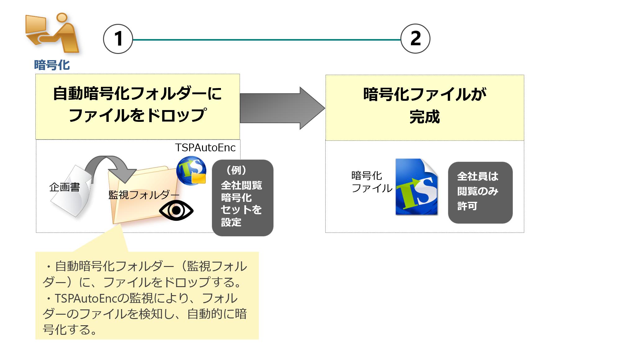 自動暗号化フォルダーの利用(暗号化者)
