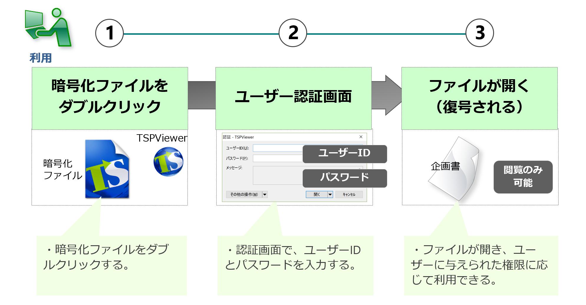 暗号化ファイルの利用(利用者)
