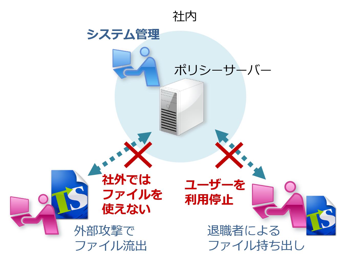 万が一の不正発覚時には、即座にファイルを利用停止