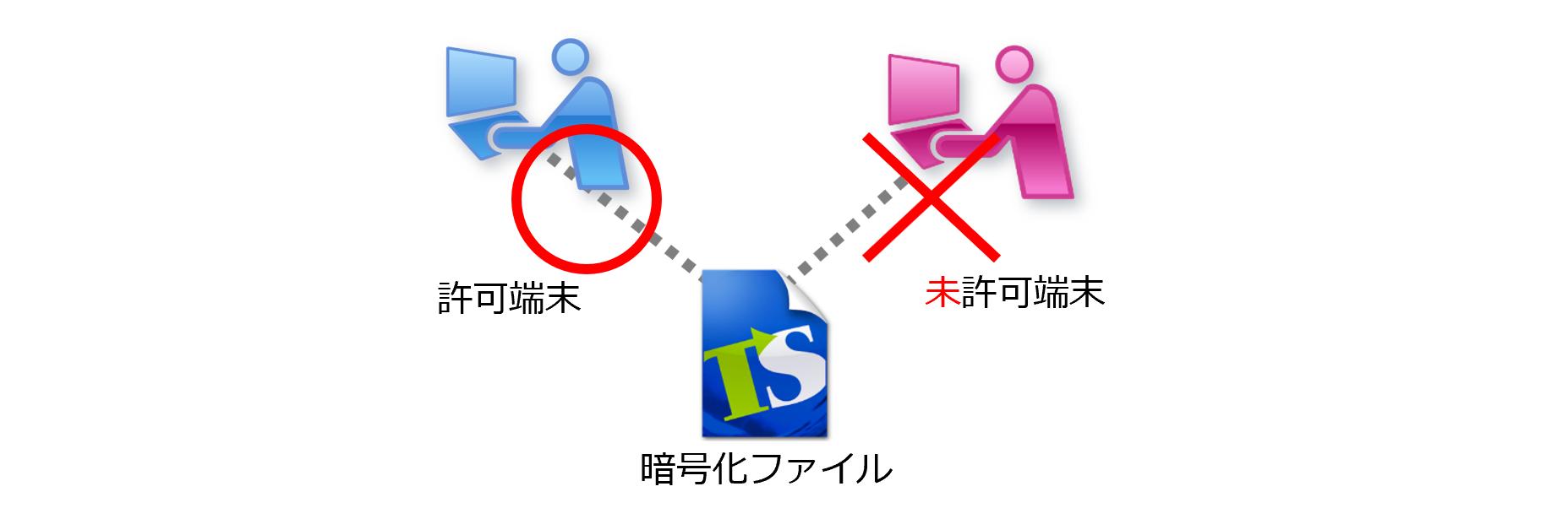 端末限定機能で指定した端末以外でのファイル利用を禁止