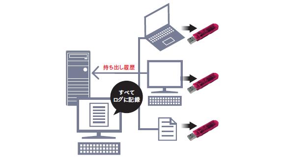 USBメモリやファイルの持ち出し履歴をサーバでログ記録