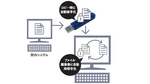 自動暗号化によってファイルの安全性がアップ