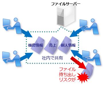 ファイルサーバー上の共有ファイルを持ち出し禁止したい