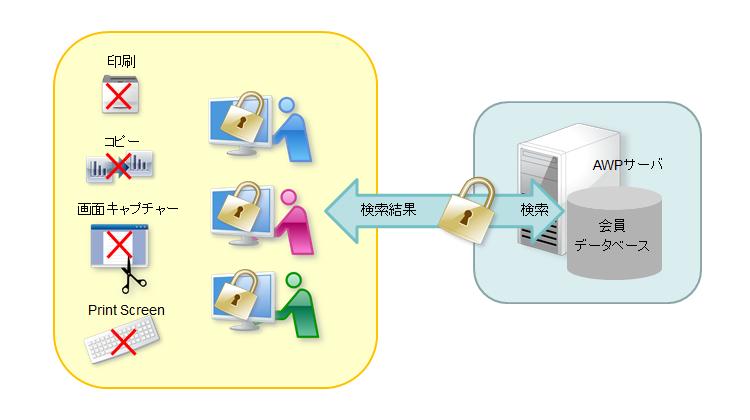 会員データベースの検索結果で表示される個人情報の漏洩対策