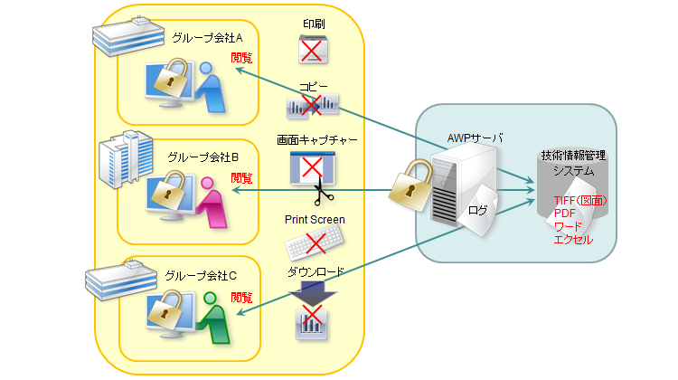 グループ会社に公開する技術情報の情報漏洩対策