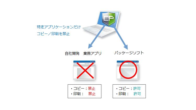 特定アプリケーションのコピー/印刷操作だけを禁止したい