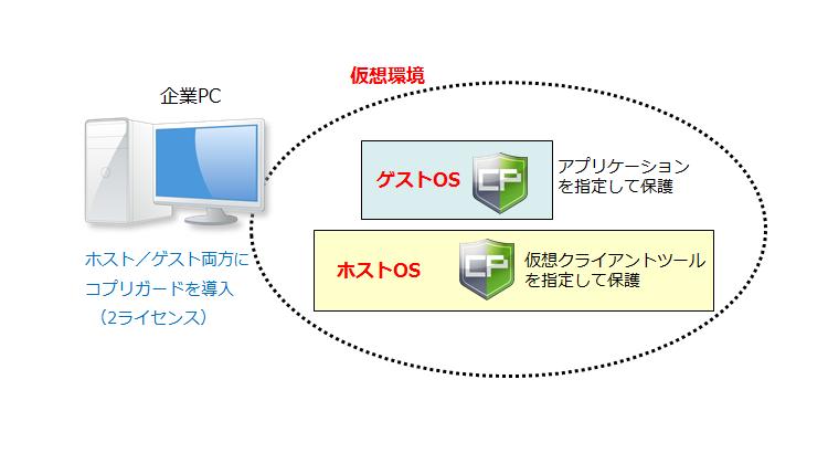 仮想デスクトップ環境の利用時