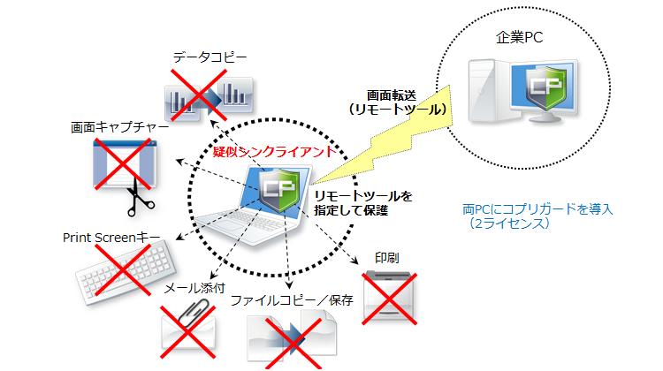 社外PCからリモートツールで社内システムを利用する時のセキュリティを強化したい