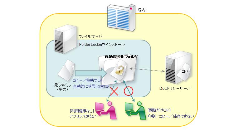 院内の業務用ファイルサーバにセキュリティ対策