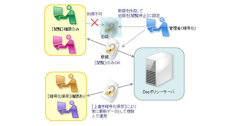 商品仕様の最新情報を共有するためのファイル管理策
