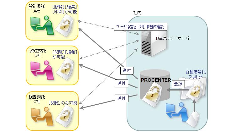 文書管理システムとの連携セキュリティ対策
