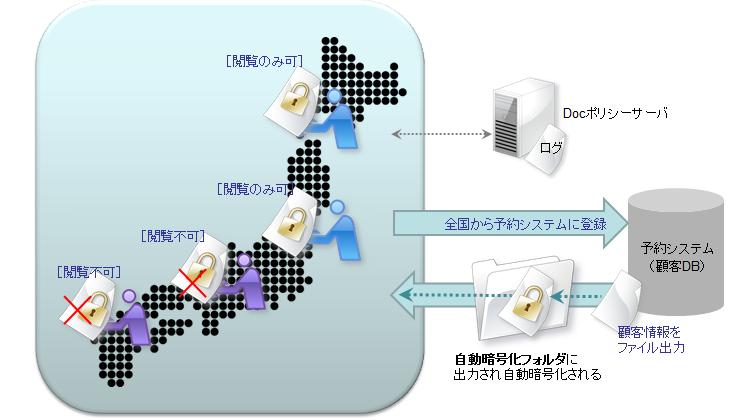 基幹システムから出力される業務データの情報漏洩対策