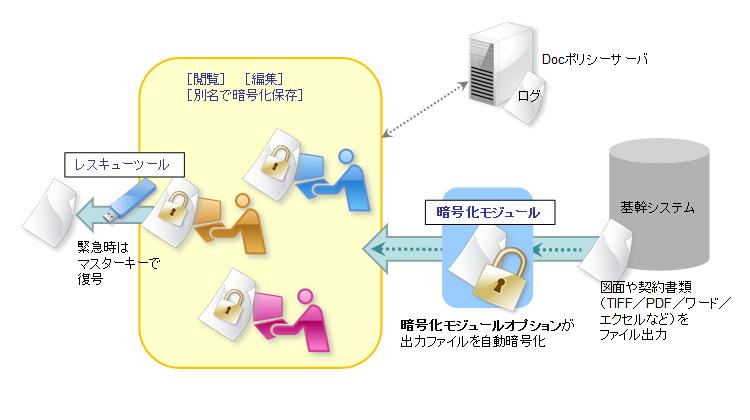 基幹システムと連携した顧客の図面や契約書の安全対策 [建設業](ハウスメーカー)
