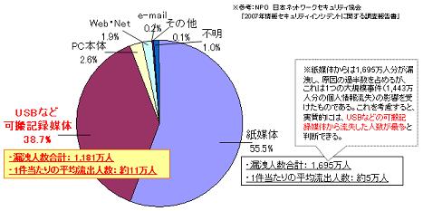 2007年個人情報漏洩事件の概要   ~原因媒体/経路別の合計人数比率~