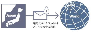 多言語対応だから日本語OS以外でも使える。海外送付も可能