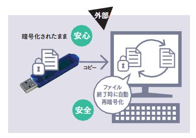 暗号化/再暗号化でファイルの安全性を確保