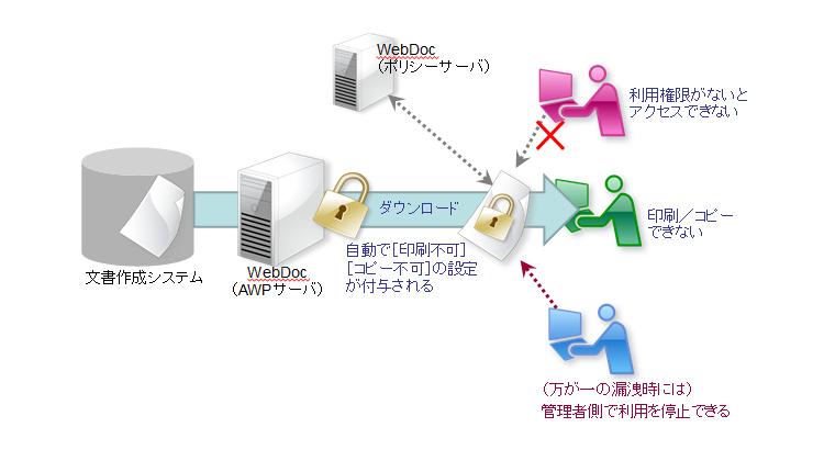 GMPにおける文書作成システムからダウンロードしたファイルの情報漏洩対策