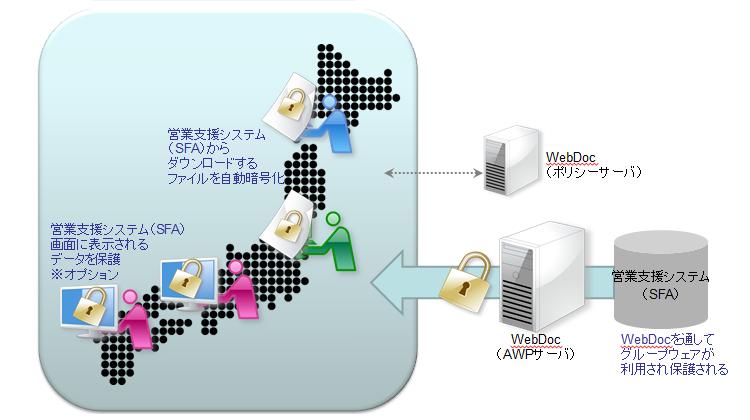 全国の支店端末での営業支援システム(SFA)を利用した顧客/商談情報の漏洩対策